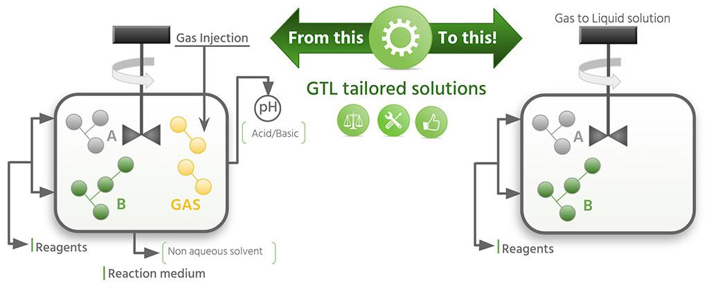 Ventajas que debes conocer sobre los gases GTL (Gas to Liquid) 7